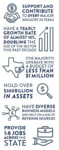 Built for Texas infographic of Did You Know Texas Nonprofits...? (Vertical)