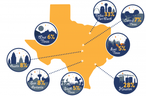 Built for Texas Infographic of Texas Nonprofit Revenue By Region