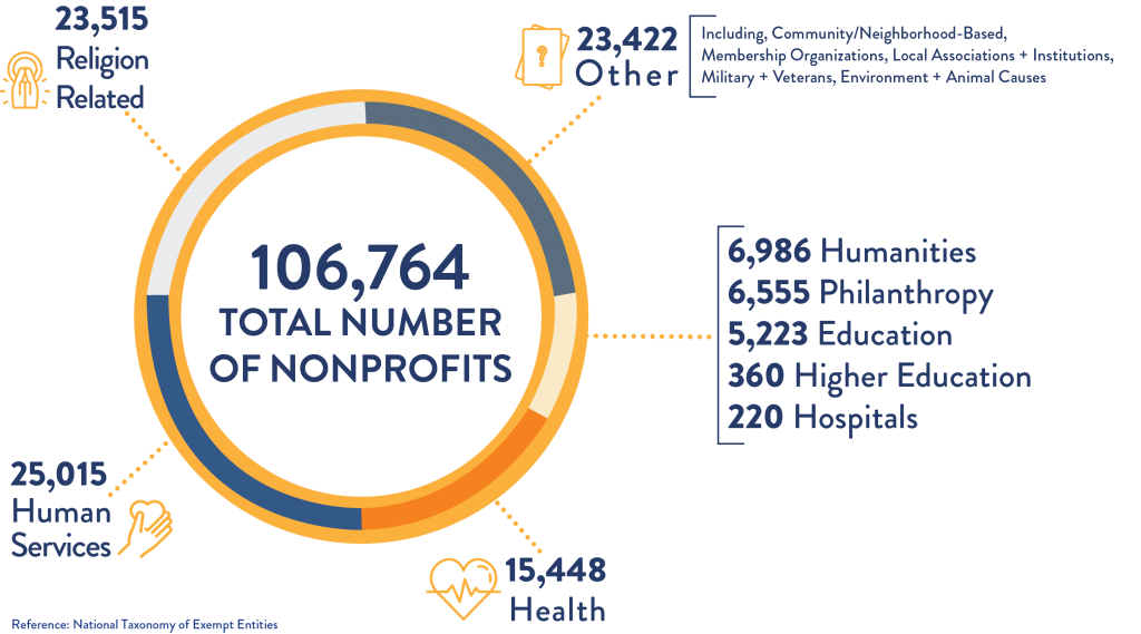 Built for Texas Infographic of Texas Nonprofits at a Glance