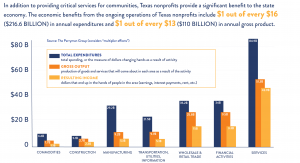 Built for Texas Infographic of Economic Benefits from Texas Nonprofits by Industry