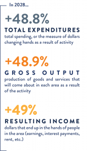 Built for Texas Infographic of 2028 Projected Economic Benefit of Texas Nonprofits