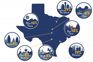 Built for Texas infographic of Where are Texas Nonprofits?